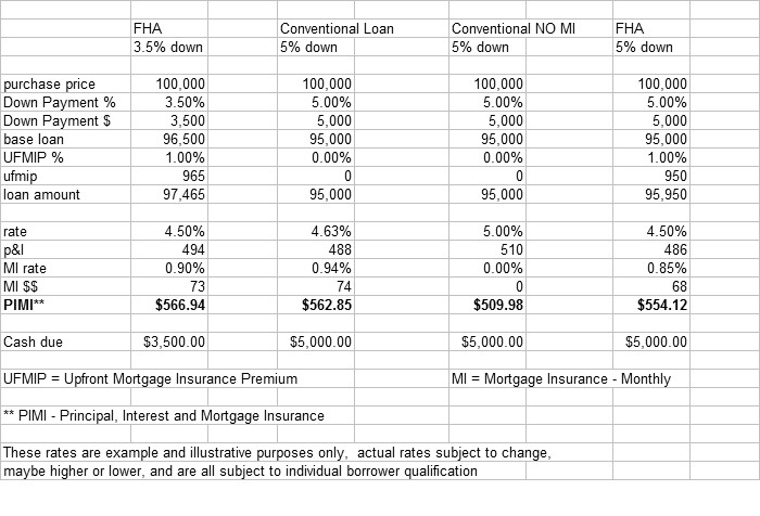 95% loan options August 2010 - FHA, Conventional 95%, and Conventional 95% with no MI